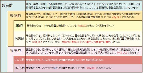 お酢の定義.jpg