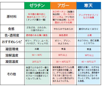 201709_ゼラチン・アガー・寒天の違い02.jpg